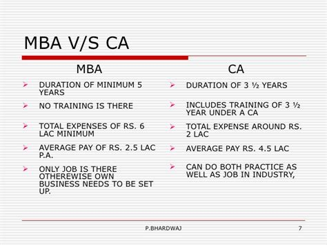 Mba Finance In California by Steps To Ca Career Ca Cpt