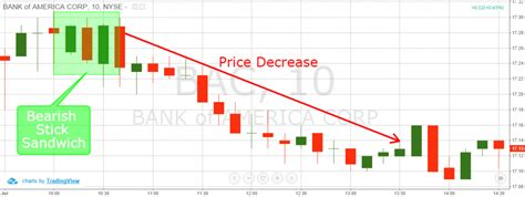 candlestick pattern of yes bank how to trade the stick sandwich candlestick pattern