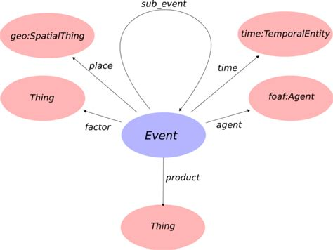 Event Concept Template event standards the event ontology and events ml the