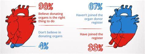 million donor organ donor awareness organ register