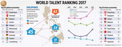 Imd Mba Ranking 2017 by Philippines Jumps 10 Rungs On Imd S Annual Talent