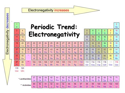 Electronegativity On The Periodic Table by Periodic Table Of Electronegativities Sliderbase