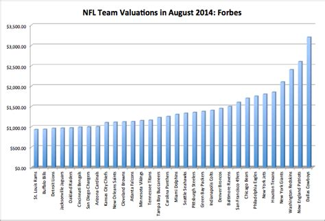 Nyu Mba Values by Nfl Values