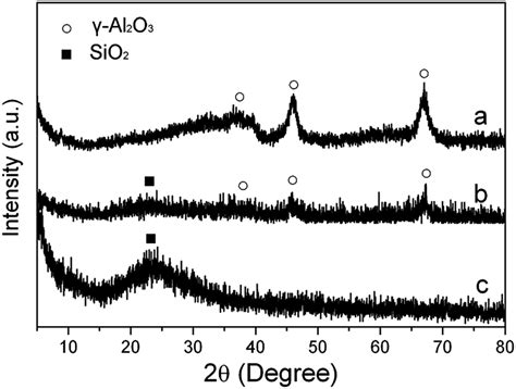 xrd pattern boehmite modification with boehmite derived alumina nanoparticles
