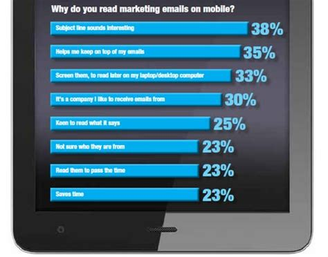 read on mobile the ultimate mobile email statistics overview