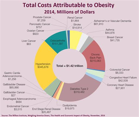 American Mba Total Cost by Untreated Obesity Cost To Economy