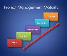 free capability maturity model template for powerpoint