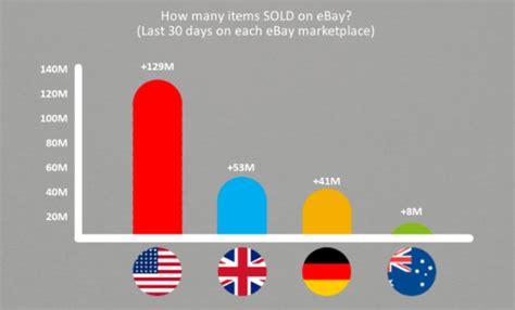 Top Ebay Blogs by Ebay Most Popular Handbags Pradas