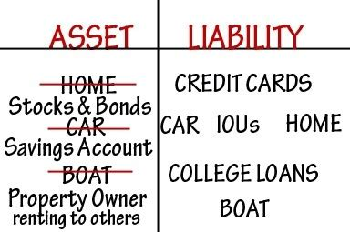 is a house an asset what are assets and liabilities quora
