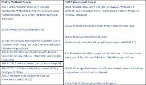 dsm 5 section 1 pimsy mental health ehr integrates the dsm 5