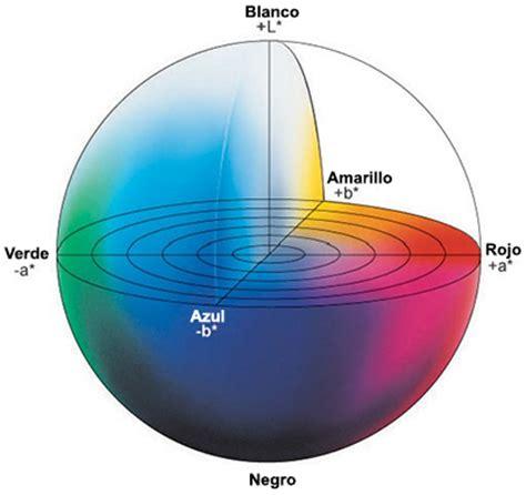 l color entendiendo el espacio de color cie l a b