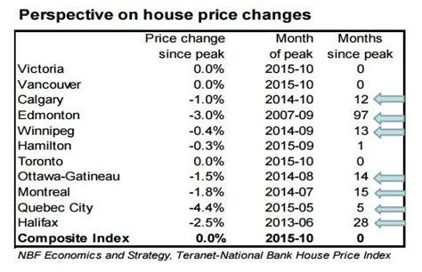 average tattoo prices vancouver canada s housing slowdown seems to have arrived just