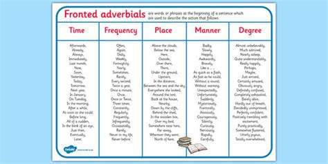 Adverb Mat by Fronted Adverbials Word Mat Fronted Adverbials Word Mat