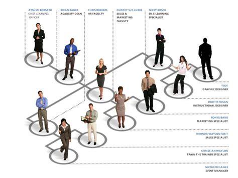 interactive organizational chart template interactive org chart http community articulate