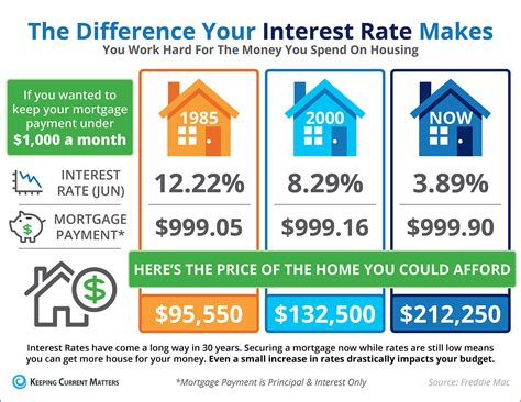 matters of interest interest rates keeping current matters
