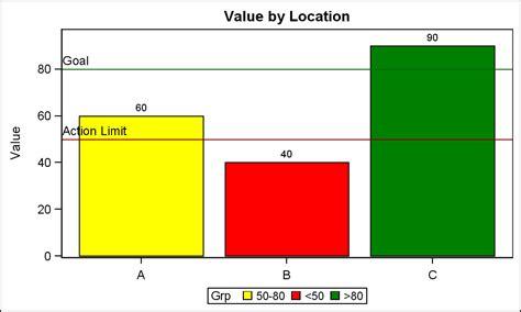 sas pattern value color consistent group colors by value graphically speaking