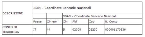Codice Iban Banca by Prestito Interbibliotecario E Fornitura Documenti