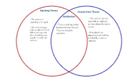 venn diagram of hypothesis and theory venn diagram of hypothesis and theory best free home