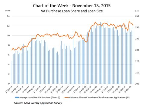 Mba Mortgage Origination Data by Chart Mba Demand For Va Loans Continue To Trend Higher