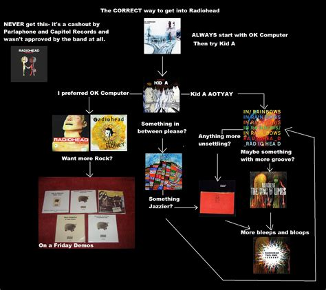 how to get into how to get into radiohead flowchart edition radiohead