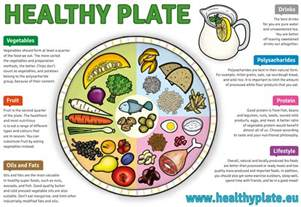 healthy plate template image gallery healthy plate