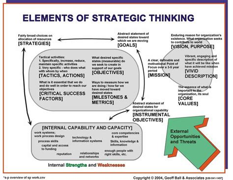 system design a strategic guide for a successful books 40 best images about strategy on digital