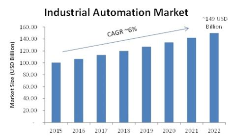 industrial automation market global trends size