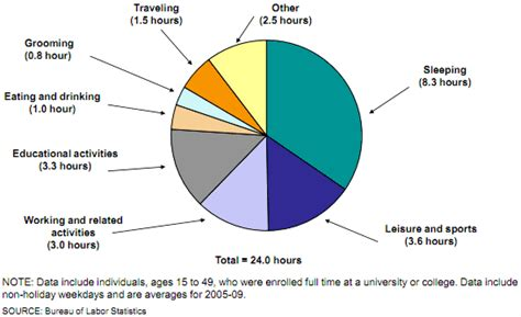 Does An Mba Require More Calculas Or Statisics by What Is A Pie Chart