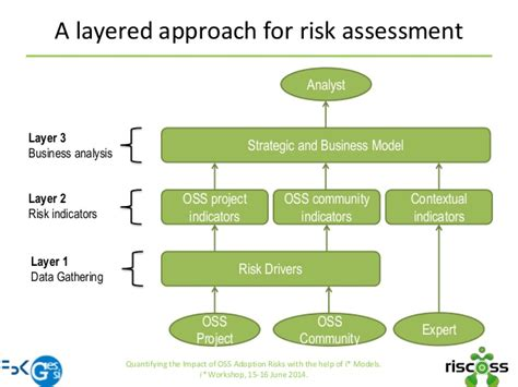 commercial risk model quantifying the impact of oss adoption risks with the help