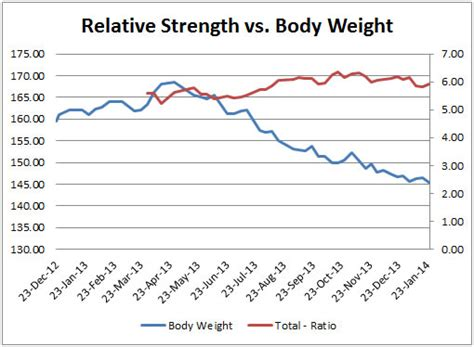 body weight to bench press ratio the calorie project update 3 how calorie intake energy expenditure affect body