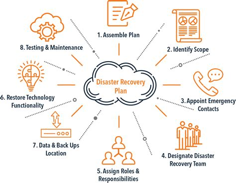 Disaster Recovery Plan Template Evolve Ip Disaster Recovery Plan Template