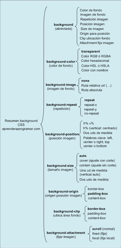 css background shorthand css background position background attachment clip