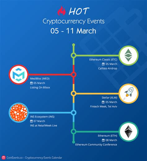 bitconnect roadmap 2018 hot crypto events 05 11 march coin events calendar blog