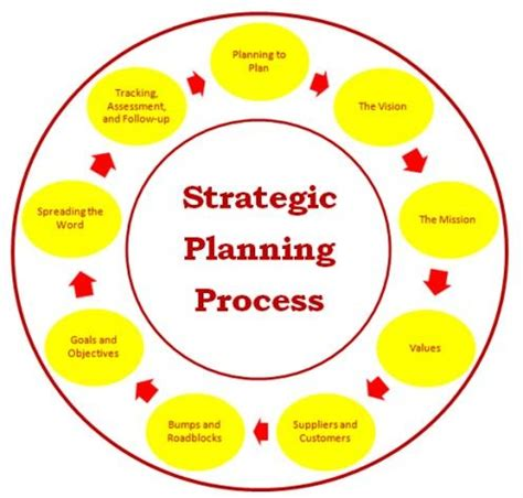 system design a strategic guide for a successful books 28 best strategic plans for success as a nonprofit images