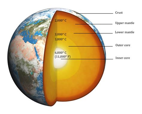 earth s opinions on structure of the earth