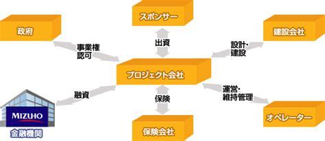 jp project finance みずほ銀行 プロジェクトファイナンス
