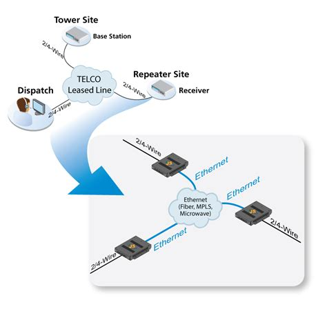 leased line diagram tc communications offers various solutions for leased line