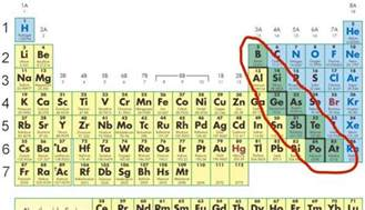 metalloids on the periodic table search results