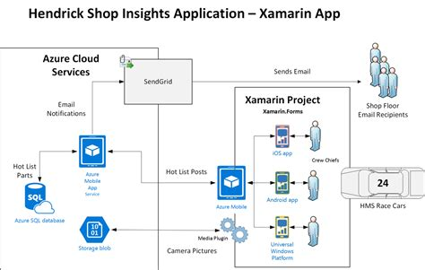 xamarin view cell layout hendrick motorsports jumps into xamarin and azure to