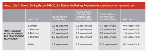 apartment requirements the canadian parking association will that be a parking