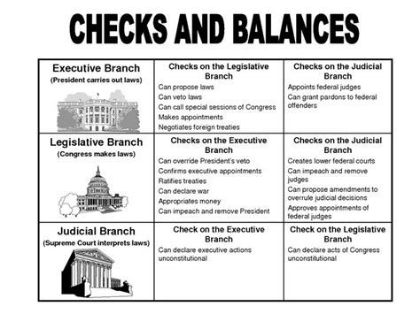 Background Check Government Government Checks And Balances Checks And Balances Chart Powerpoint U S History