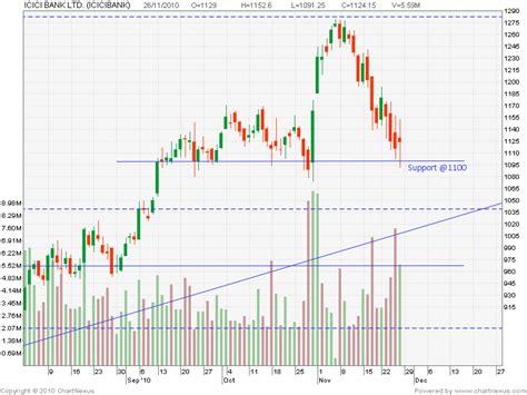 icici bank price centaur investing technical stock analysis icici bank