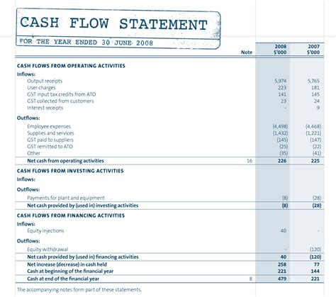 components of the cash flow statement and exle