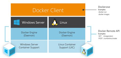 docker ecosystem tutorial windows containers getting started a step by step