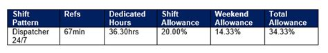 shift pattern allowances about the role join the force