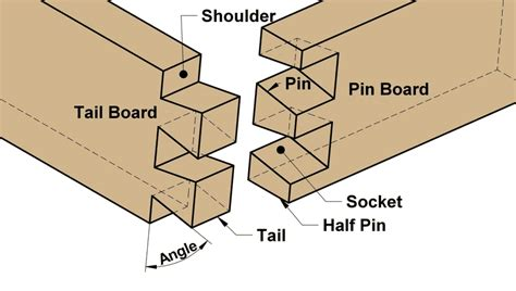 Dovetail Woodworking Joints