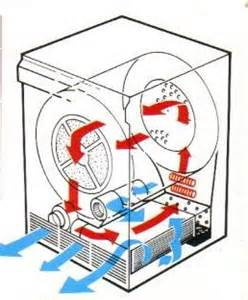 How Does A Condenser Clothes Dryer Work Non Usa Dryers What Is Typical Electric Gas Clothes Line