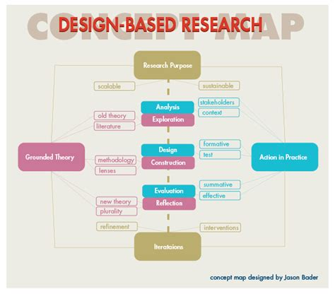 journal design based research electric imagination design education research