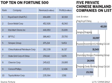 fortune 500 companies list china has second most fortune 500 companies economy