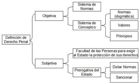 preguntas para una entrevista sobre la eutanasia file definicion derecho penal jpg wikimedia commons